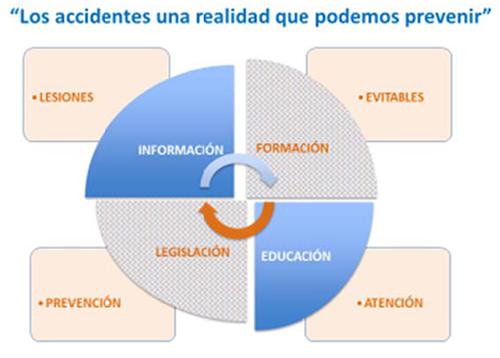Los accidentes, una realidad que podemos prevenir
